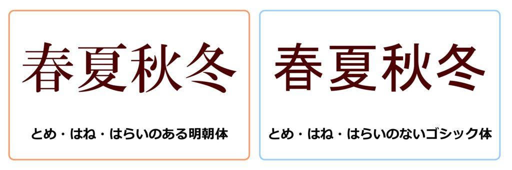 デザインルール「フォントを統一」の見本画像(明朝体とゴシック体の違い)