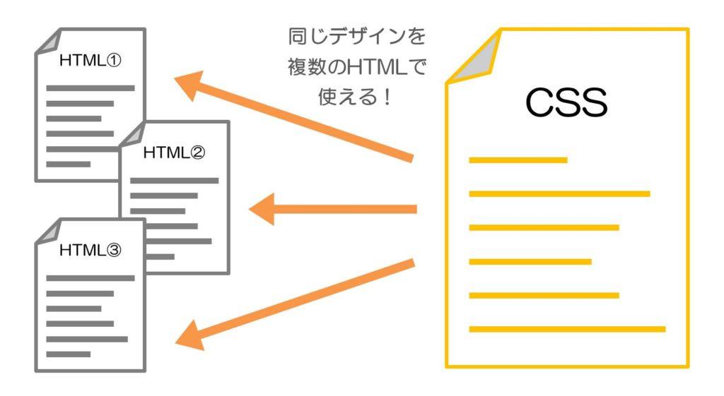 同じデザインを複数のHTMLで使える